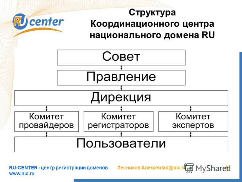 RU-CENTER - центр регистрации доменов www.nic.ru Лесников Алексей lad@nic.ru8 Структура Координационного центра национального домена RU