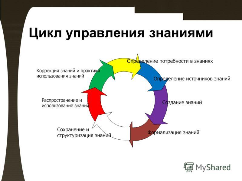 Цикл управления знаниями