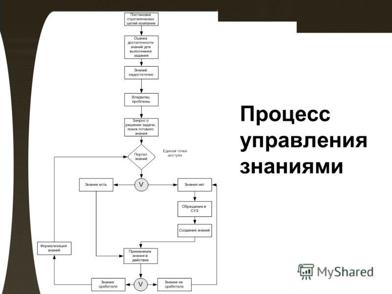 Процесс управления знаниями