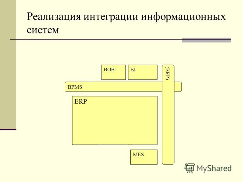 Реализация интеграции информационных систем Управление основной деятельностью Управление проектами Управление обеспре6чением Управление персоналом Управление оборудованием Управление финансовой деятельностью BOBJBI BPMS (ERP) MES ERP