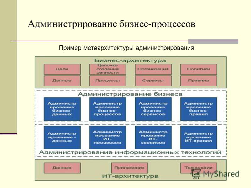 Администрирование бизнес-процессов Пример метаархитектуры администрирования