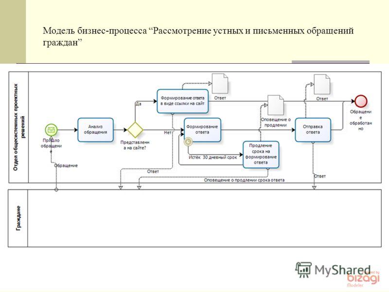 Модель бизнес-процесса Рассмотрение устных и письменных обращений граждан