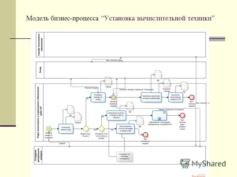Модель бизнес-процесса Установка вычислительной техники