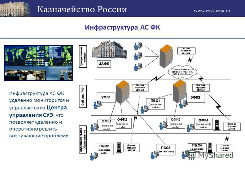 Инфраструктура АС ФК удаленно мониторится и управляется из Центра управления СУЭ, что позволяет удаленно и оперативно решить возникающие проблемы