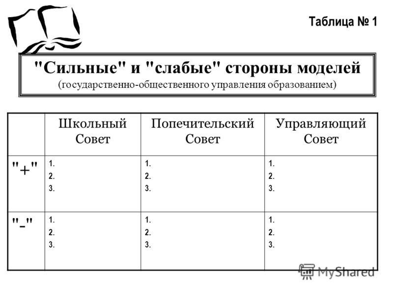 Школьный Совет Попечительский Совет Управляющий Совет + 1. 2. 3. 1. 2. 3. 1. 2. 3. - 1. 2. 3. 1. 2. 3. 1. 2. 3. Таблица 1 Сильные и слабые стороны моделей (государственно-общественного управления образованием)