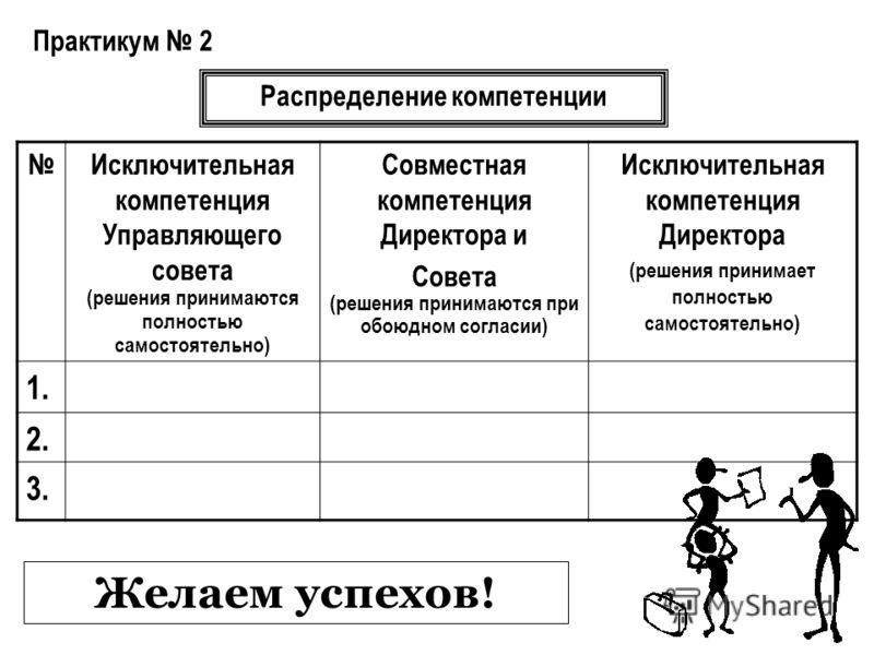 Практикум 2 Исключительная компетенция Управляющего совета (решения принимаются полностью самостоятельно) Совместная компетенция Директора и Совета (решения принимаются при обоюдном согласии) Исключительная компетенция Директора (решения принимает по