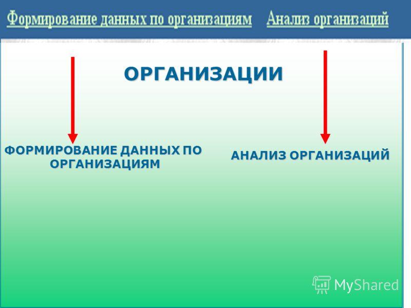 ОРГАНИЗАЦИИ ОРГАНИЗАЦИИ ФОРМИРОВАНИЕ ДАННЫХ ПО ОРГАНИЗАЦИЯМ АНАЛИЗ ОРГАНИЗАЦИЙ