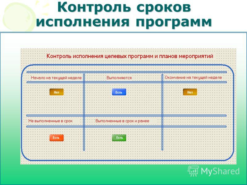 Контроль сроков исполнения программ