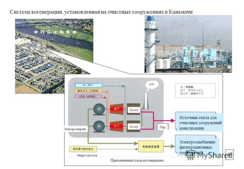 Система когенерации, установленная на очистных сооружениях в Канамачи Источник тепла для очистных сооружений канализации Электроснабжение фильтрационных сооружений Котел Пар Электроэнергия Энергосистема Примененная схема когенерации 9