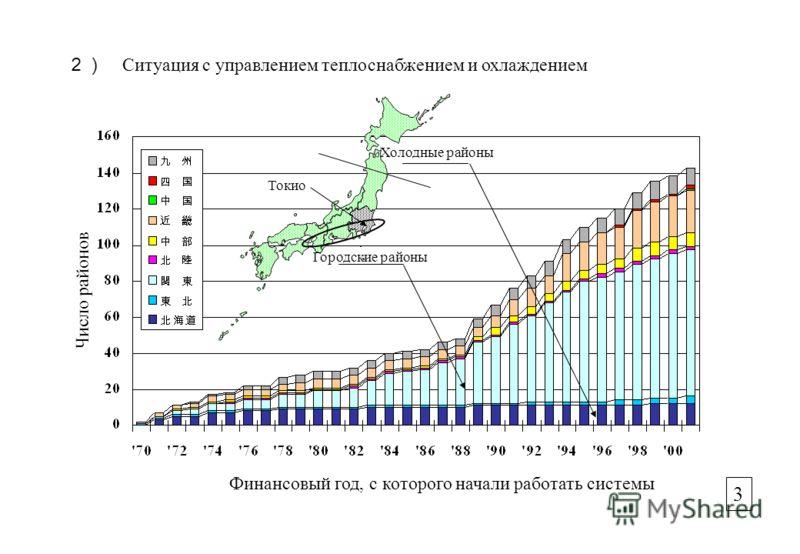 Ситуация с управлением теплоснабжением и охлаждением Финансовый год, с которого начали работать системы Число районов 3 Холодные районы Городские районы Токио