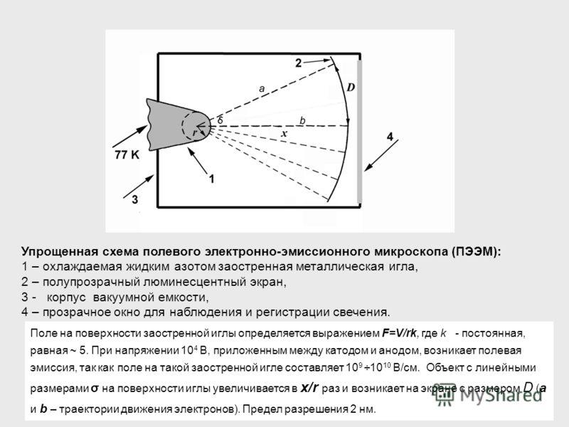 Упрощенная схема полевого электронно-эмиссионного микроскопа (ПЭЭМ): 1 – охлаждаемая жидким азотом заостренная металлическая игла, 2 – полупрозрачный люминесцентный экран, 3 - корпус вакуумной емкости, 4 – прозрачное окно для наблюдения и регистрации