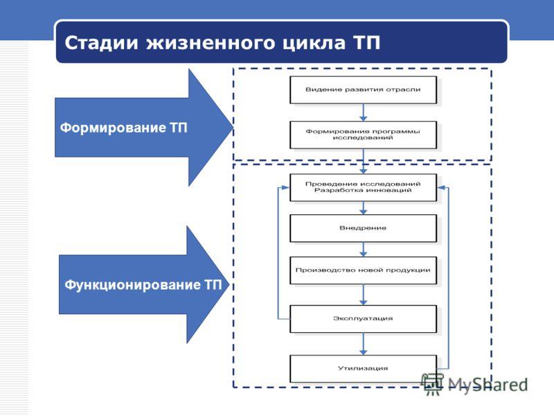 Стадии жизненного цикла ТП Формирование ТП Функционирование ТП