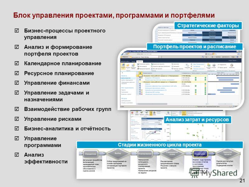 21 Блок управления проектами, программами и портфелями Бизнес-процессы проектного управления Анализ и формирование портфеля проектов Календарное планирование Ресурсное планирование Управление финансами Управление задачами и назначениями Взаимодействи