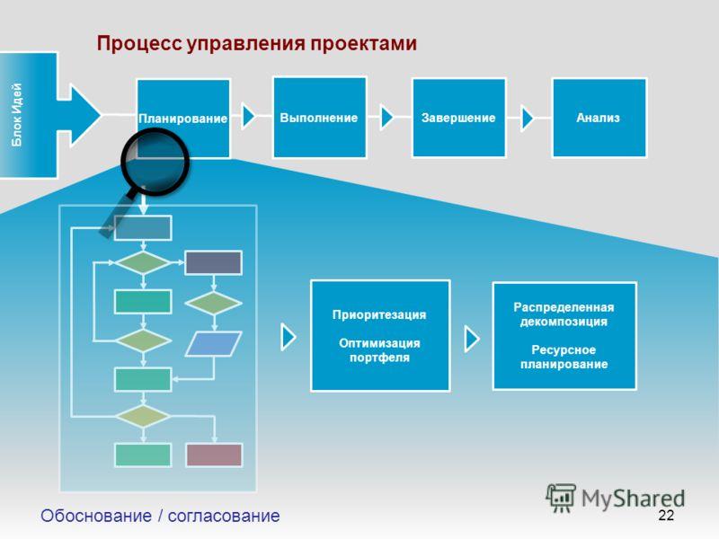 Приоритезация 22 Планирование Выполнение Приоритезация Оптимизация портфеля ЗавершениеАнализ Распределенная декомпозиция Ресурсное планирование Процесс управления проектами Блок Идей Обоснование / согласование