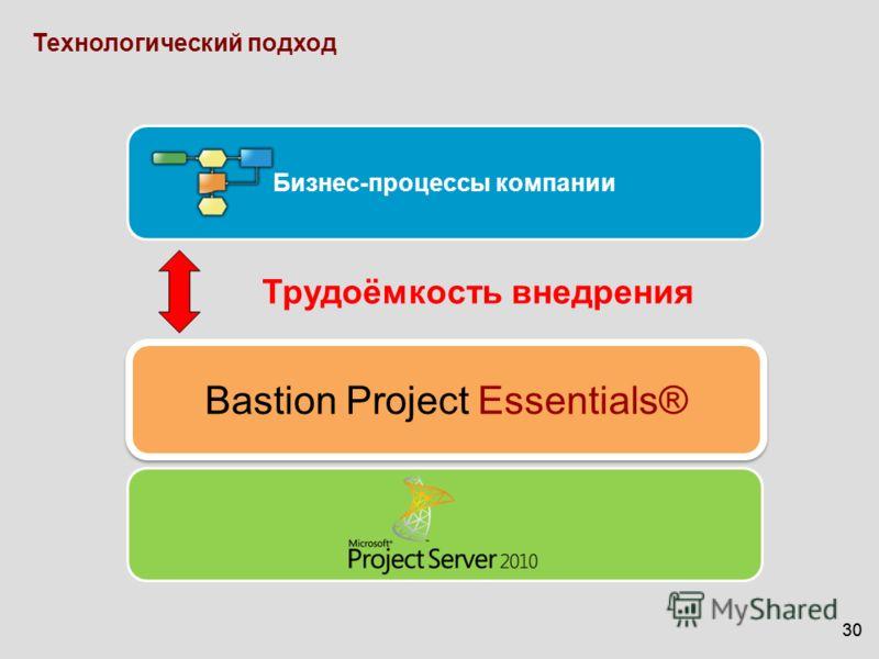 30 Трудоёмкость внедрения Бизнес-процессы компании Технологический подход Bastion Project Essentials®