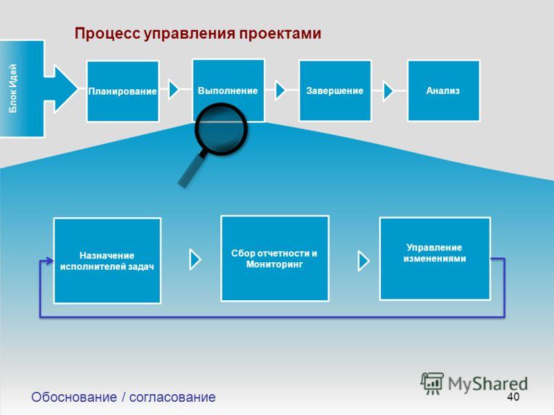 Приоритезация 40 Планирование Выполнение Сбор отчетности и Мониторинг ЗавершениеАнализ Управление изменениями Процесс управления проектами Блок Идей Обоснование / согласование Назначение исполнителей задач