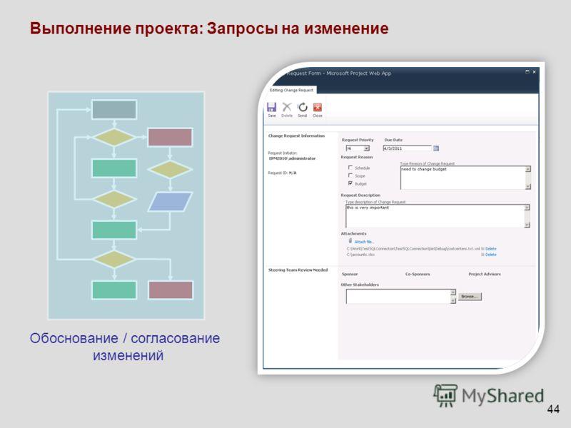 44 Выполнение проекта: Запросы на изменение Обоснование / согласование изменений