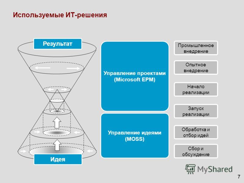 77 Запуск реализации Обработка и отбор идей Сбор и обсуждение Промышленное внедрение Опытное внедрение Начало реализации Используемые ИТ-решения Результат Идея Управление идеями (MOSS) Управление проектами (Microsoft EPM)