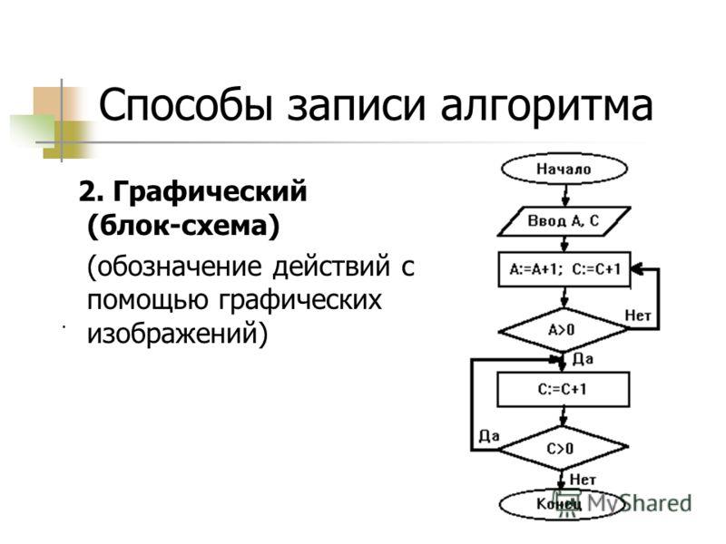 Способы записи алгоритма 2. Графический (блок-схема) (обозначение действий с помощью графических изображений).