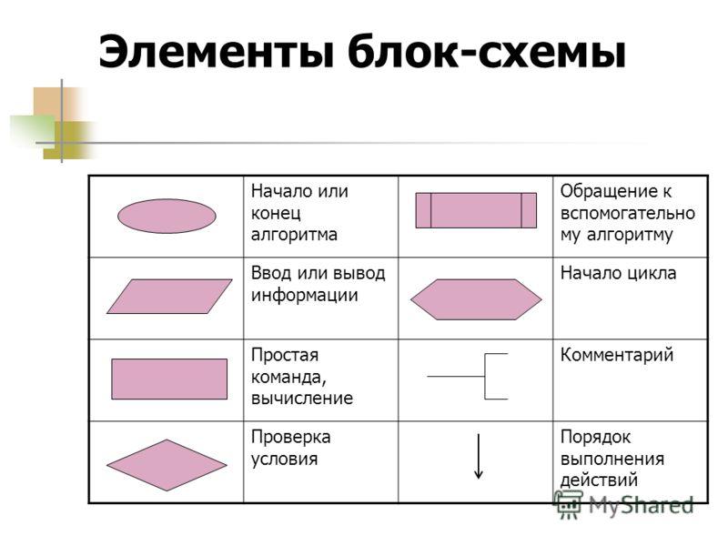 Элементы блок-схемы Начало или