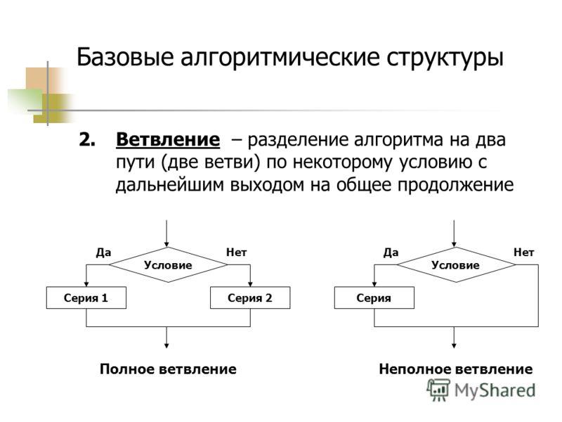Базовые алгоритмические структуры 2.Ветвление – разделение алгоритма на два пути (две ветви) по некоторому условию с дальнейшим выходом на общее продолжение Условие Серия 1Серия 2 ДаНет Полное ветвление Условие Серия ДаНет Неполное ветвление