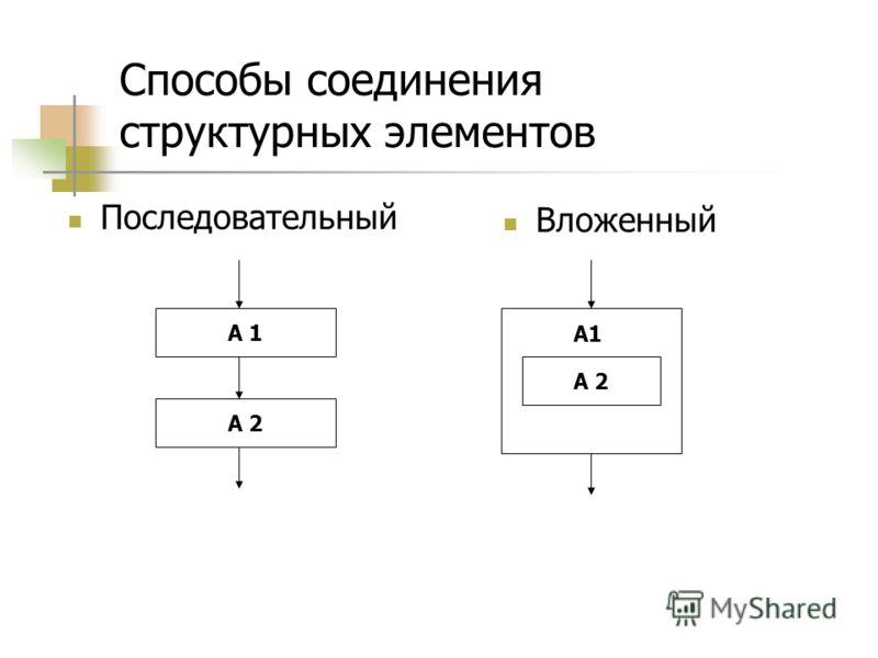 Способы соединения структурных элементов Последовательный Вложенный А 1 А 2 А1