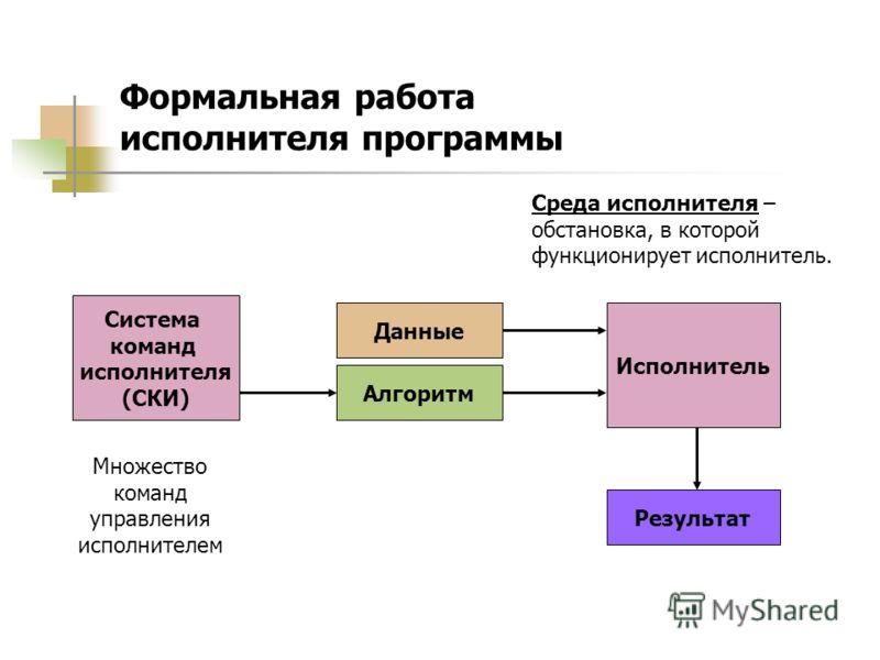 Формальная работа исполнителя программы Система команд исполнителя (СКИ) Множество команд управления исполнителем Алгоритм Исполнитель Данные Результат Среда исполнителя – обстановка, в которой функционирует исполнитель.