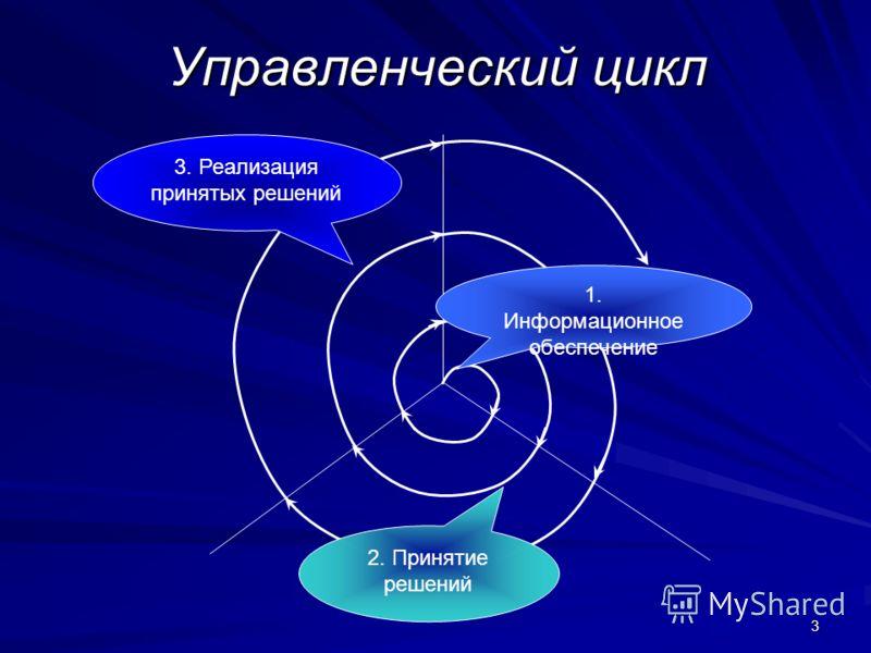 3 1. Информационное обеспечение 2. Принятие решений 3. Реализация принятых решений Управленческий цикл