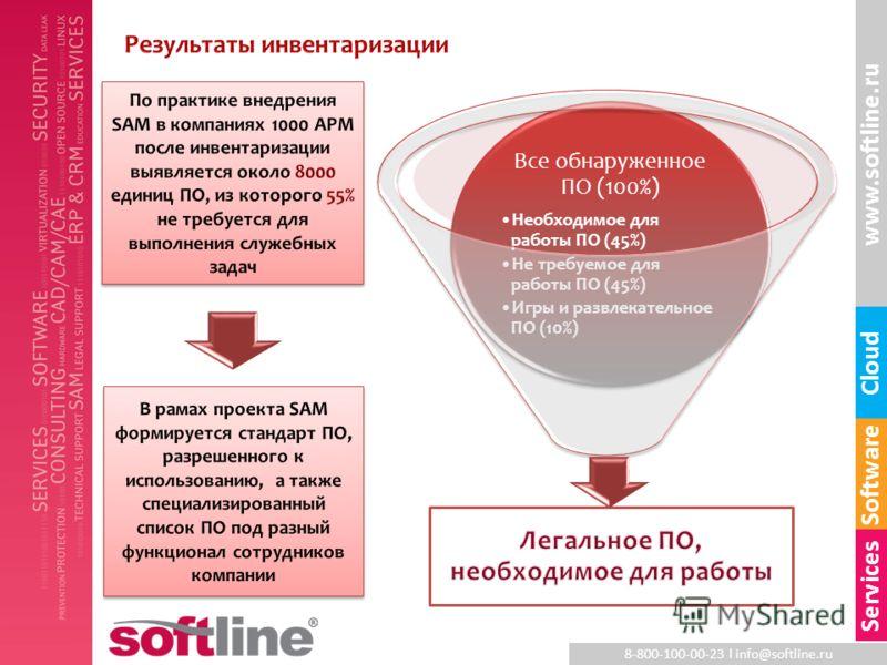 8-800-100-00-23 l info@softline.ru www.softline.ru Software Cloud Services Все обнаруженное ПО (100%) Необходимое для работы ПО (45%) Не требуемое для работы ПО (45%) Игры и развлекательное ПО (10%)