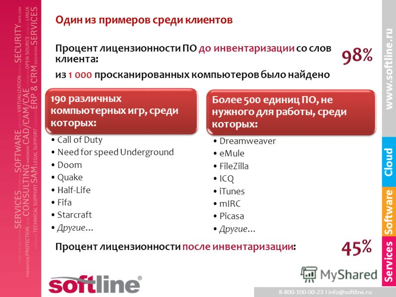8-800-100-00-23 l info@softline.ru www.softline.ru Software Cloud Services Более 500 единиц ПО, не нужного для работы, среди которых: Dreamweaver eMule FileZilla ICQ iTunes mIRC Picasa Другие… Процент лицензионности после инвентаризации: Процент лице