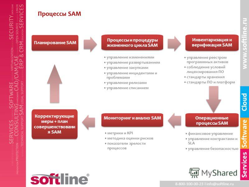 8-800-100-00-23 l info@softline.ru www.softline.ru Software Cloud Services Планирование SAM Процессы и процедуры жизненного цикла SAM Инвентаризация и верификация SAM Операционные процессы SAM Мониторинг и анализ SAM Корректирующие меры + план соверш