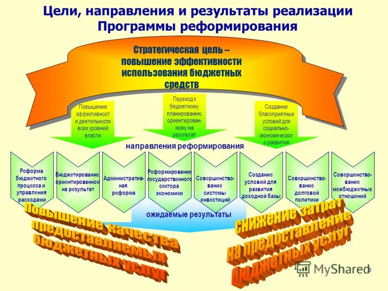 8 Повышение эффективност и деятельности всех уровней власти Переход к бюджетному планированию, ориентирован- ному на результат Создание благоприятных условий для социально- экономическог о развития Цели, направления и результаты реализации Программы