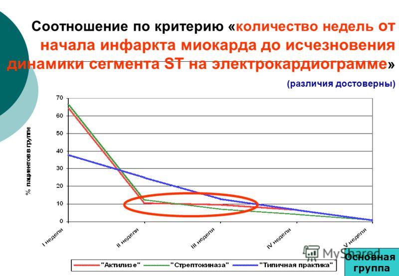Соотношение по критерию «количество недель от начала инфаркта миокарда до исчезновения динамики сегмента ST на электрокардиограмме » (различия достоверны) Основная группа