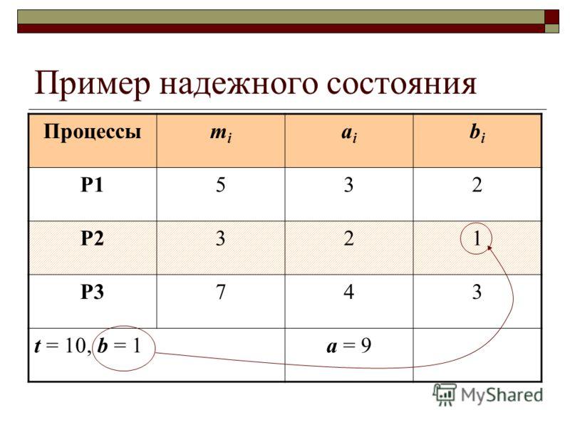 Пример надежного состояния Процессыmimi aiai bibi P1532 P2321 P3743 t = 10, b = 1a = 9
