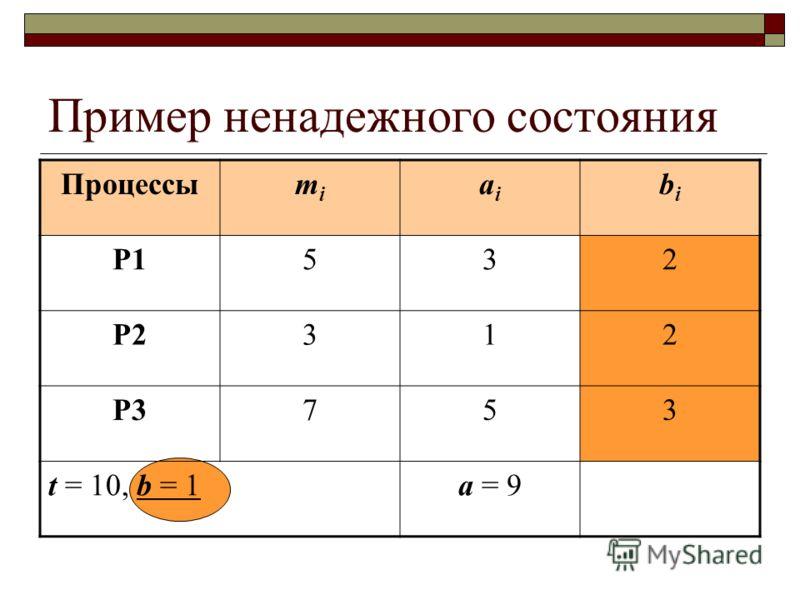 Пример ненадежного состояния Процессыmimi aiai bibi P1532 P2312 P3753 t = 10, b = 1a = 9