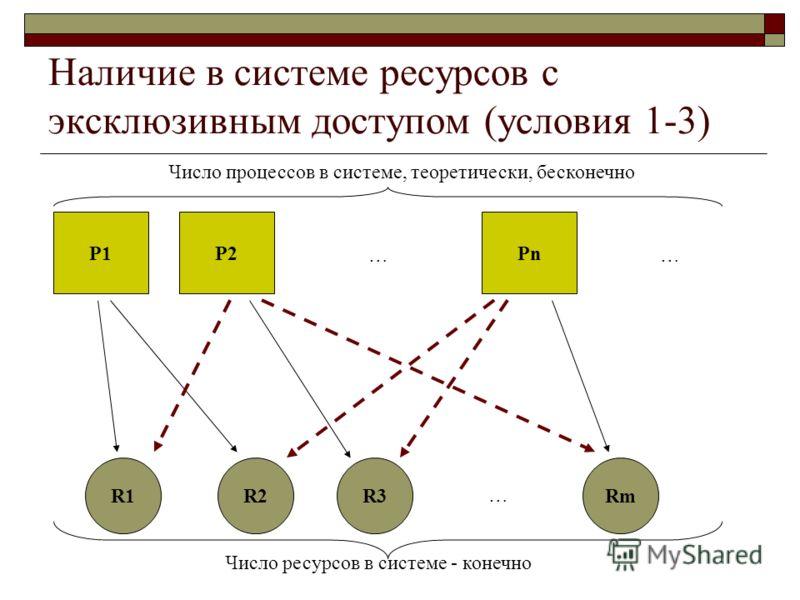 Наличие в системе ресурсов с эксклюзивным доступом (условия 1-3) Р1Р2РnРn …… Число процессов в системе, теоретически, бесконечно R1R2R3Rm … Число ресурсов в системе - конечно