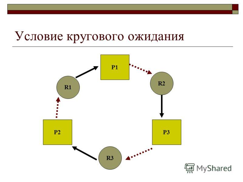 Условие кругового ожидания Р1 Р2Р3 R1 R2 R3