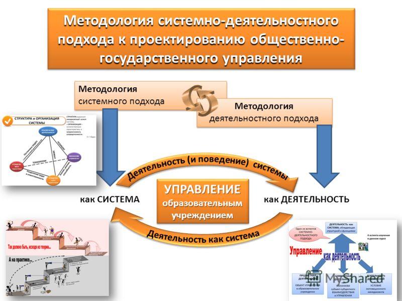 Методология системно-деятельностного подхода к проектированию общественно- государственного управления Методология системного подхода Методология деятельностного подхода УПРАВЛЕНИЕобразовательнымучреждениемУПРАВЛЕНИЕобразовательнымучреждением как СИС