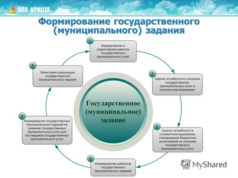 Формирование государственного (муниципального) задания