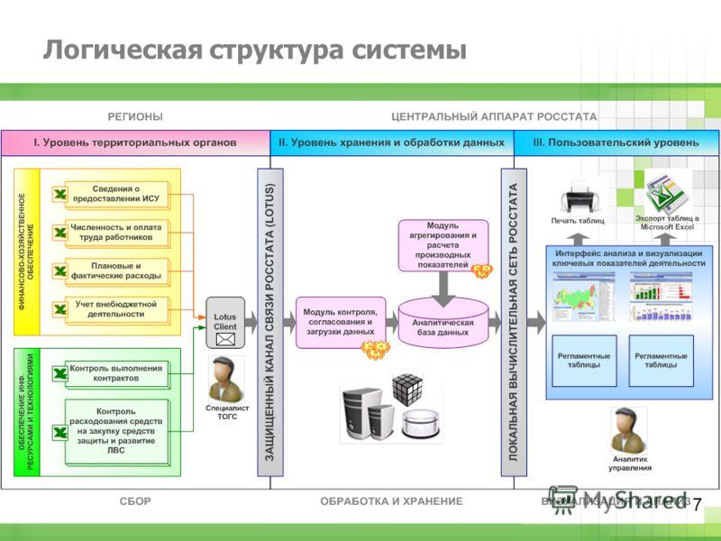 Логическая структура системы 7