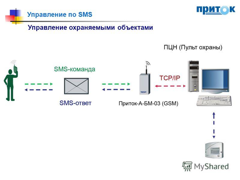 Управление по SMS Управление охраняемыми объектами