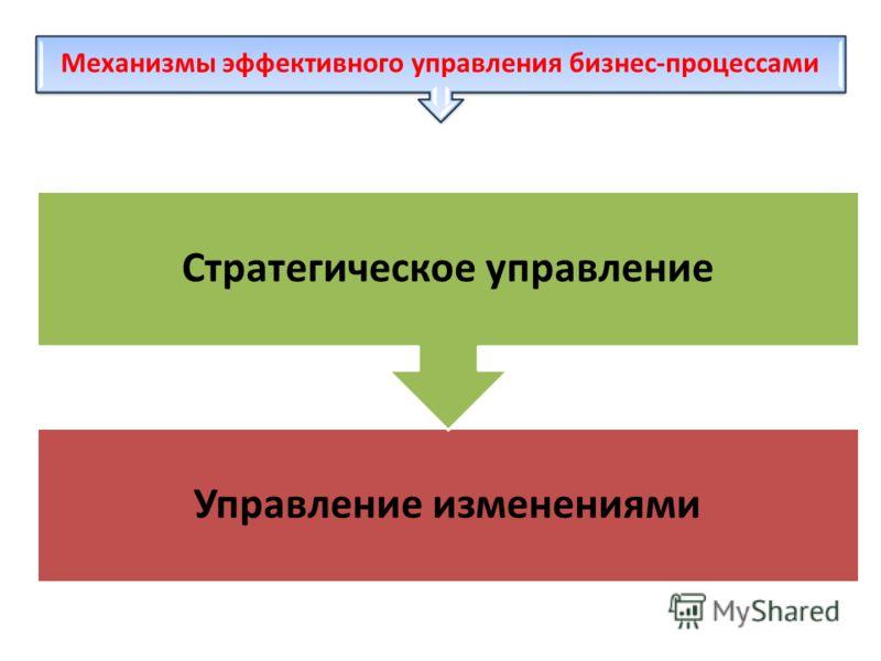 Механизмы эффективного управления бизнес-процессами Управление изменениями Стратегическое управление