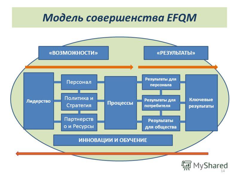 Модель совершенства EFQM 14 «ВОЗМОЖНОСТИ»«РЕЗУЛЬТАТЫ» ИННОВАЦИИ И ОБУЧЕНИЕ Лидерство Ключевые результаты Процессы Персонал Политика и Стратегия Партнерств о и Ресурсы Результаты для персонала Результаты для потребителя Результаты для общества