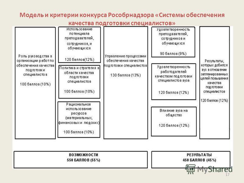 Модель и критерии конкурса Рособрнадзора «Системы обеспечения качества подготовки специалистов» 17