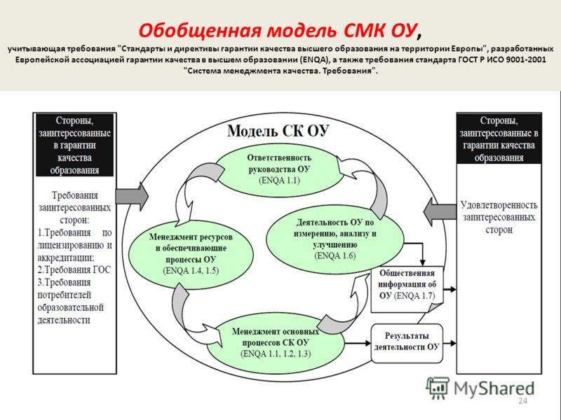 Обобщенная модель СМК ОУ, учитывающая требования