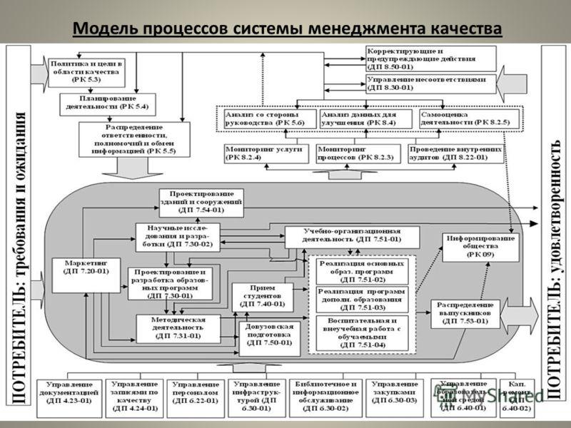 Модель процессов системы менеджмента качества