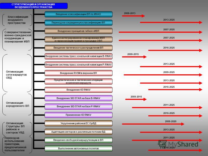 2008-2013 2013-2025 Классификация воздушного пространства 2007-2025 2013-2025 2009-2025 2013-2025 2016-2025 2009-2015 2011-2025 2016-2025 2008-2020 2013-2025 2016-2025 2007-2025 2008-2015 2016-2025 2011-2025 Оптимизация Структуры ВП районов и секторо