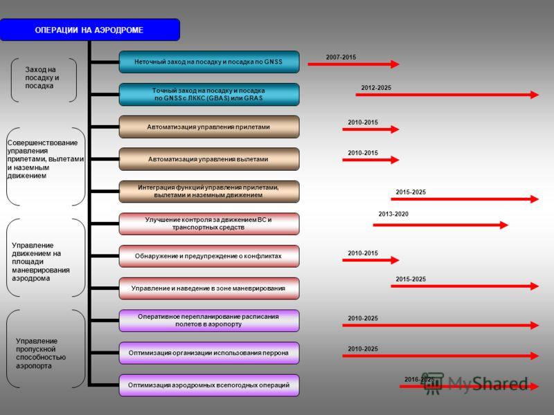 Управление движением на площади маневрирования аэродрома Управление пропускной способностью аэропорта Совершенствование управления прилетами, вылетами и наземным движением Заход на посадку и посадка 2007-2015 2012-2025 2015-2025 2010-2015 2013-2020 2