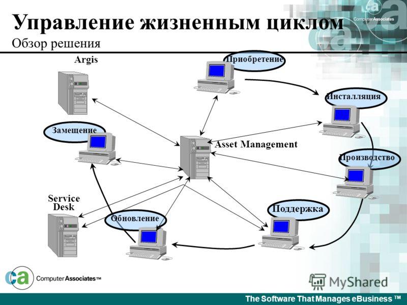 The Software That Manages eBusiness Управление ресурсами проверка инвентаризации Asset Register Корреляция Управляемые события Авторизованный контент Service Desk Обновление Финансовые политики Изменение Требований Инциденты с атрибутами Корректирующ