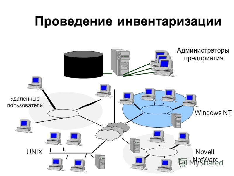 The Software That Manages eBusiness Производство AM/SD Производство Service Desk Система Service Desk имеет доступ к инвентарным данным Инвентарные отчеты показывают статус программного и аппаратного обеспечения Инвентарные данные могут коррелировать